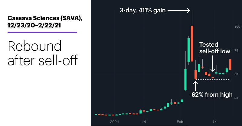 Chart 2: Cassava Sciences (SAVA), 12/23/20–2/22/21. Cassava Sciences (SAVA) price chart. Rebound after sell-off.