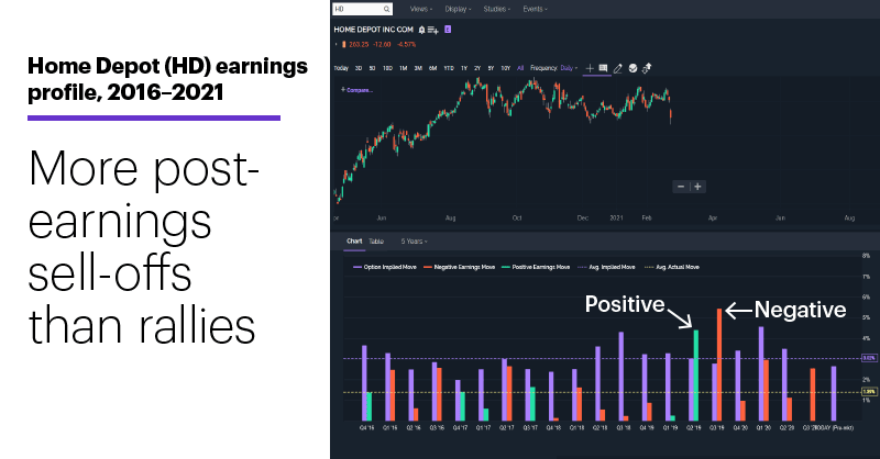 Chart 2: Home Depot (HD) earnings profile, 2016–2021. More post-earnings sell-offs than rallies.