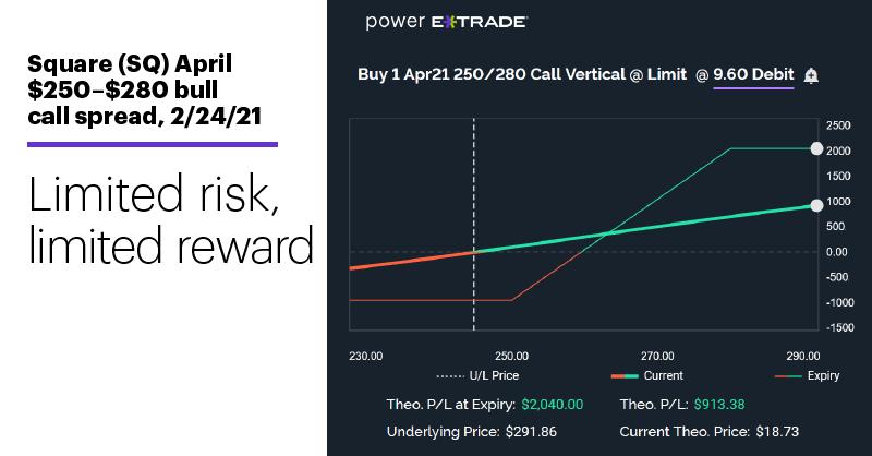 Chart 2: Square (SQ) April $250–$280 bull call spread, 2/24/21. Limited risk, limited reward.