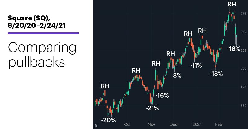 Chart 1: Square (SQ), 8/20/20–2/24/21. Square (SQ) price chart. Comparing pullbacks.