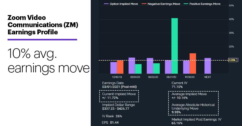 Chart 3: Zoom Video Communications (ZM) Earnings Profile. 10% avg. earnings move