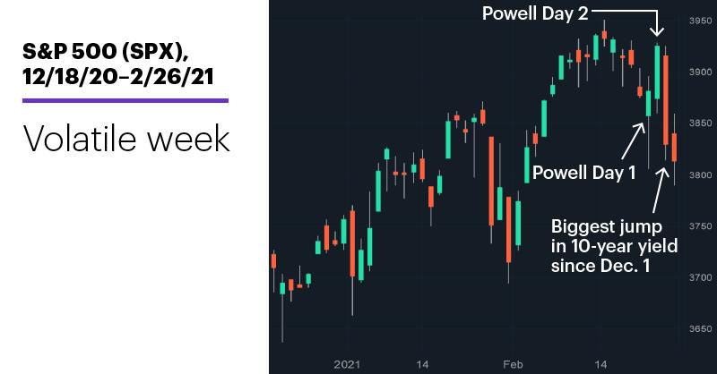 Chart 1: S&P 500 (SPX), 12/18/20–2/26/21. S&P 500 (SPX) price chart. Volatile week.