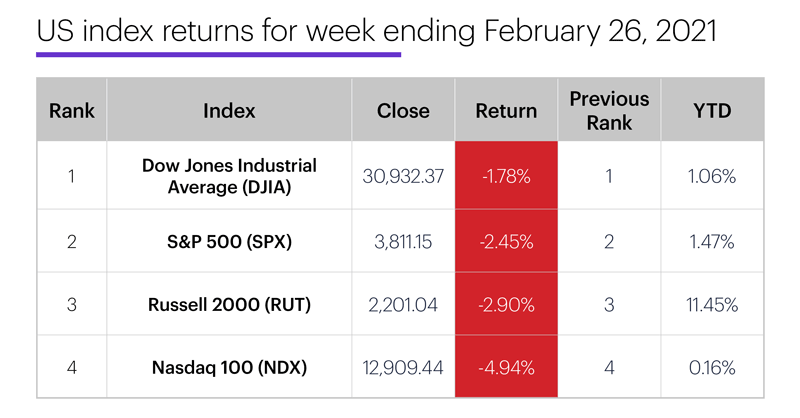 US stock index performance table for week ending 2/26/20. S&P 500 (SPX), Nasdaq 100 (NDX), Russell 2000 (RUT), Dow Jones Industrial Average (DJIA).