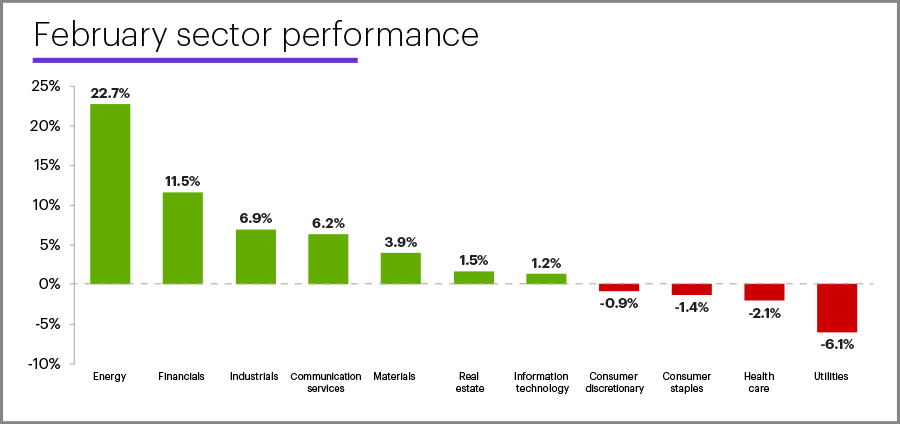 February 2021 sector performance