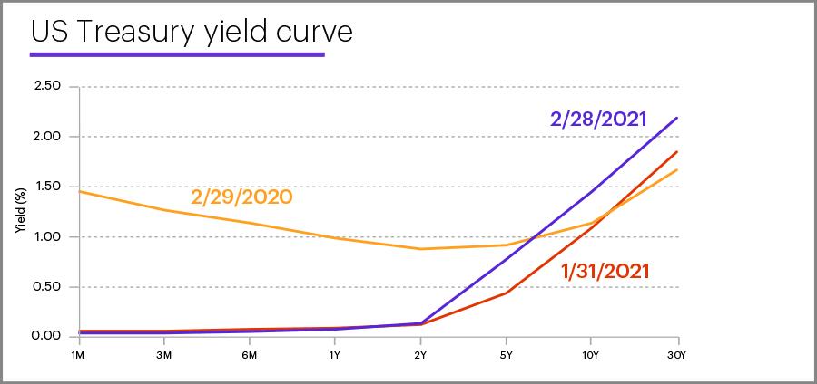 US Treasury yield curve, February 28, 2021