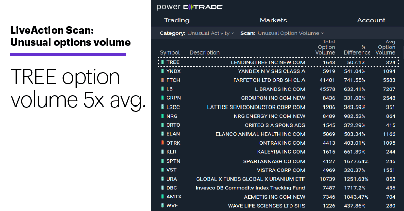 Chart 1: LiveAction Scan: Unusual options volume. Unusual options activity. TREE option volume 5x avg.
