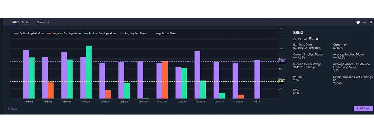 Screenshot of earnings move analyzer