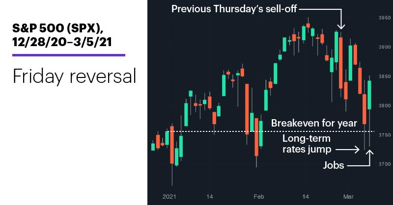 Chart 1: S&P 500 (SPX), 12/28/20–3/5/21. S&P 500 (SPX) price chart. Friday reversal.