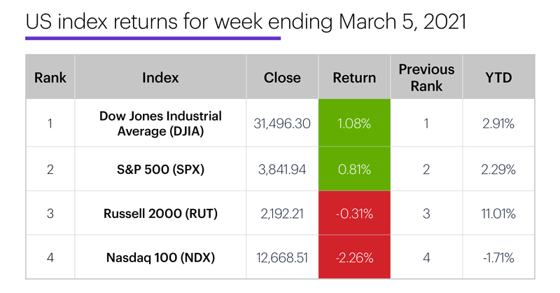 US stock index performance table for week ending 3/5/20. S&P 500 (SPX), Nasdaq 100 (NDX), Russell 2000 (RUT), Dow Jones Industrial Average (DJIA).