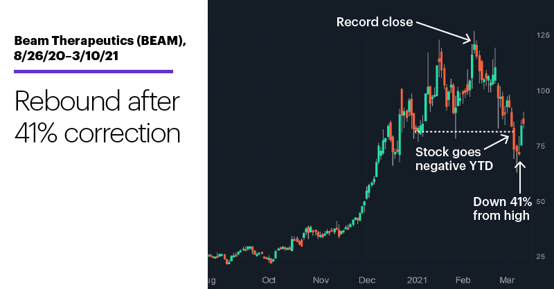 Chart 1: Beam Therapeutics (BEAM), 8/26/20–3/10/21. Beam Therapeutics (BEAM) price chart. Rebound after 36% correction.