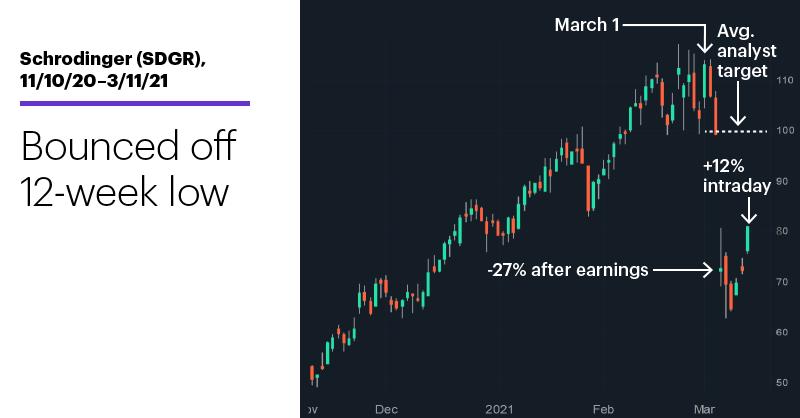 Chart 1: Schrodinger (SDGR), 11/10/20–3/11/21. Schrodinger (SDGR) price chart. Bounced off 15-week low.