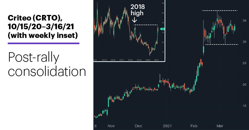 Chart 1: Criteo (CRTO), 10/15/20–3/16/21. Criteo (CRTO) price chart. Post-rally consolidation.