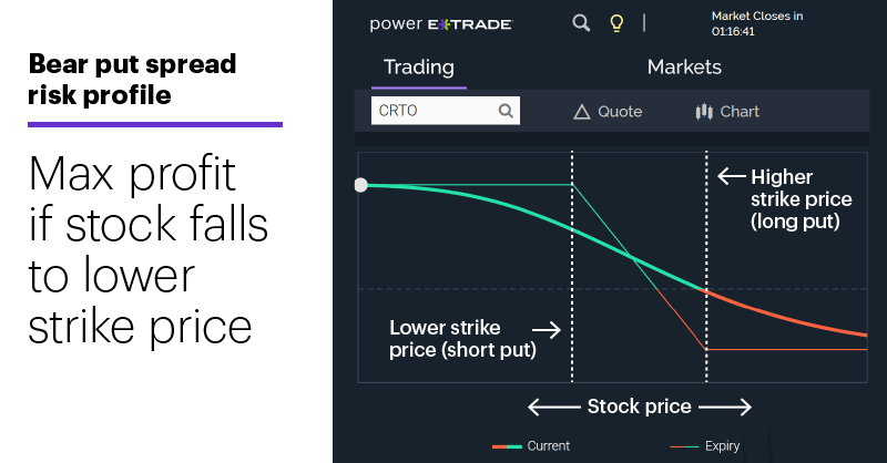 Chart 2: Bear put spread risk profile. Max profit if stock falls to lower strike price.