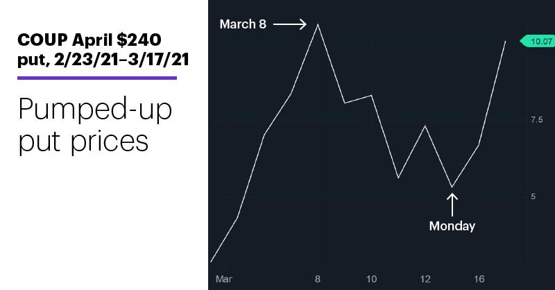 Chart 2: COUP April $240 put, 2/23/21–3/17/21. Coupa Software (COUP) April $240 put option price chart. Pumped-up puts.