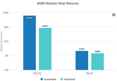 Chart - 2020 Median Total Returns