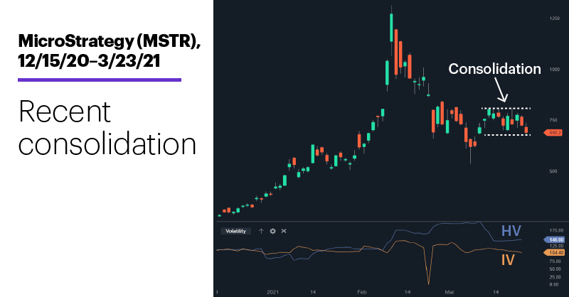 Chart 2: MicroStrategy (MSTR), 12/15/20–3/23/21. MicroStrategy (MSTR) price chart. Recent consolidation.