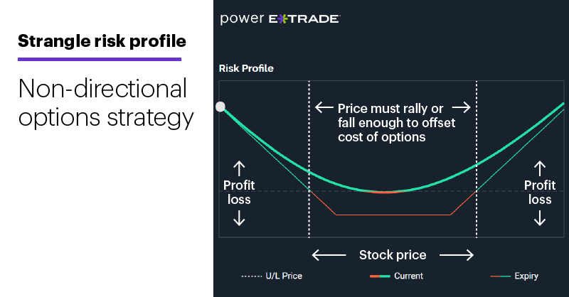 Chart 3: Strangle risk profile. Non-directional options strategy.