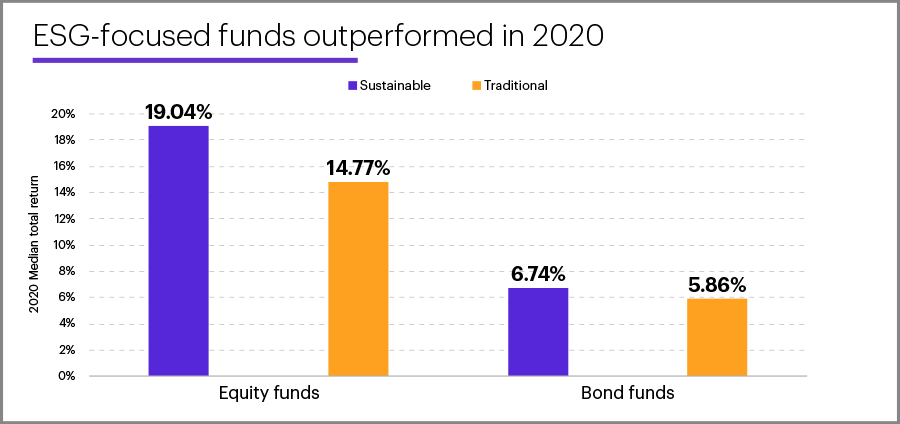 Chart - ESG-focused funds outperformed in 2020