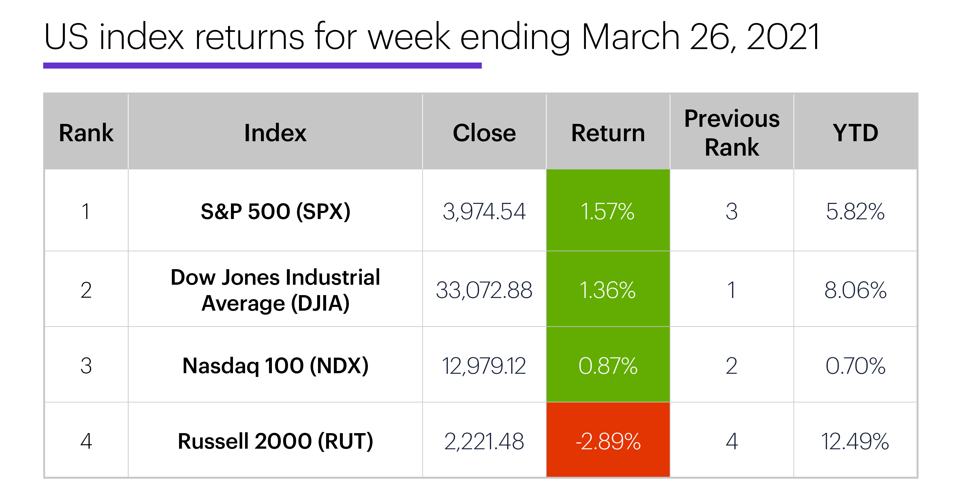 US stock index performance table for week ending 3/26/20. S&P 500 (SPX), Nasdaq 100 (NDX), Russell 2000 (RUT), Dow Jones Industrial Average (DJIA).