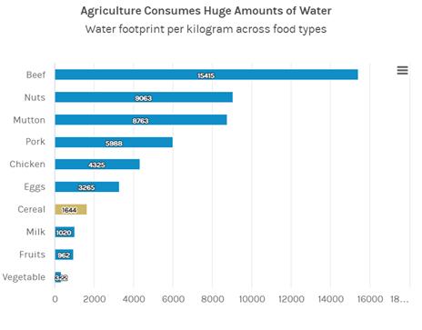Chart - Water footprint per kilogram across food types