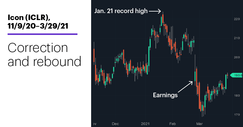 Chart 2: Icon (ICLR), 11/9/20–3/29/21. Icon (ICLR) price chart. Correction and rebound.