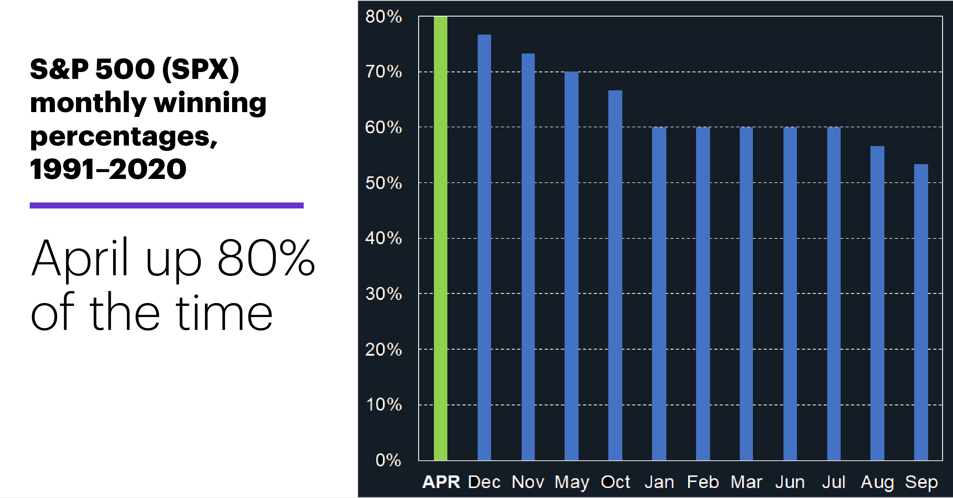 Chart 1: S&P 500 (SPX) monthly winning percentages, 1991–2020. Stock market seasonal patterns. April up 80% of the time.