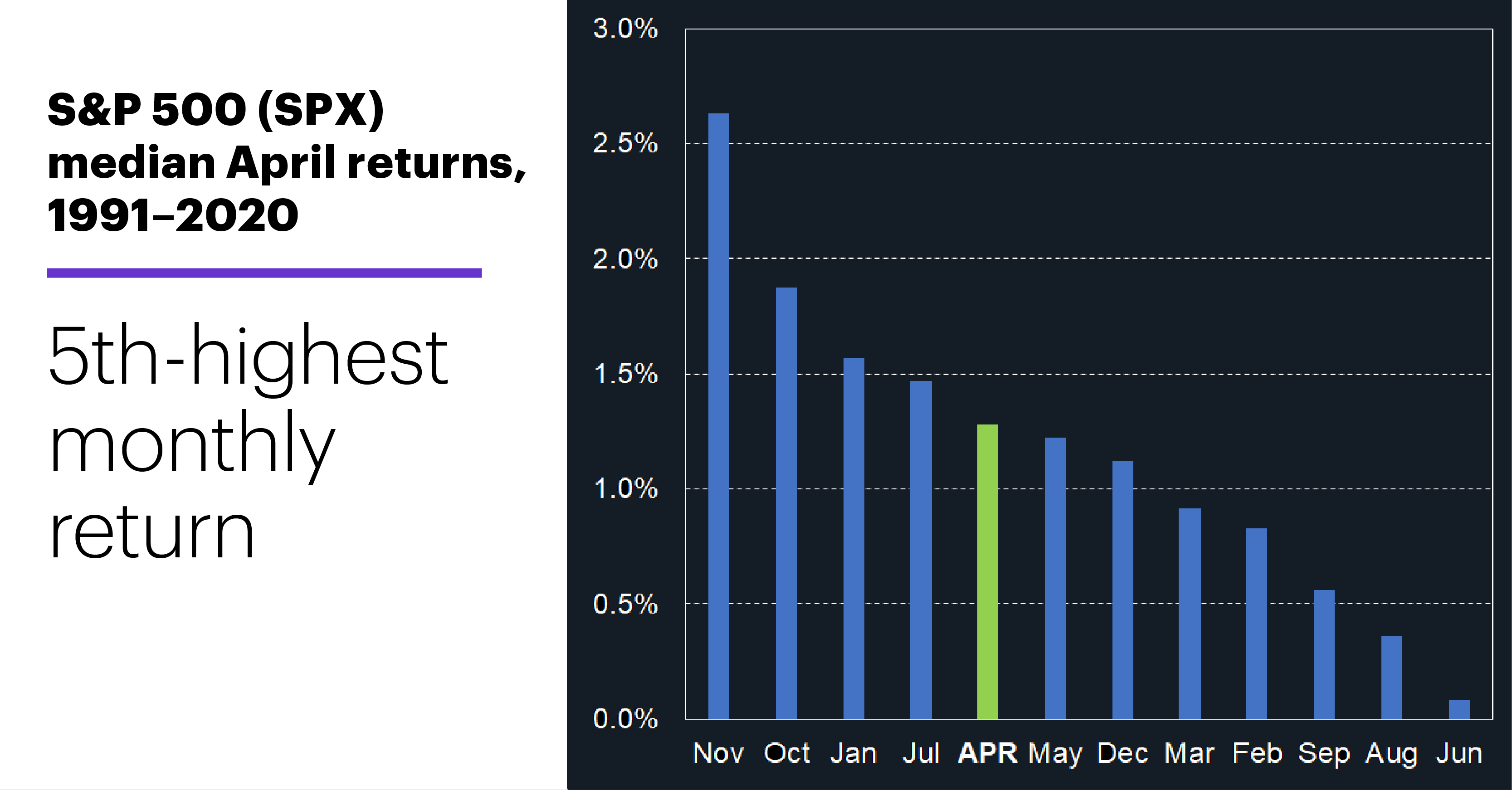 Chart 2: S&P 500 (SPX) median April returns, 1991–2020. S&P 500 historical performance. 5th-highest monthly return.