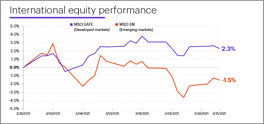 March 2021 international equity performance