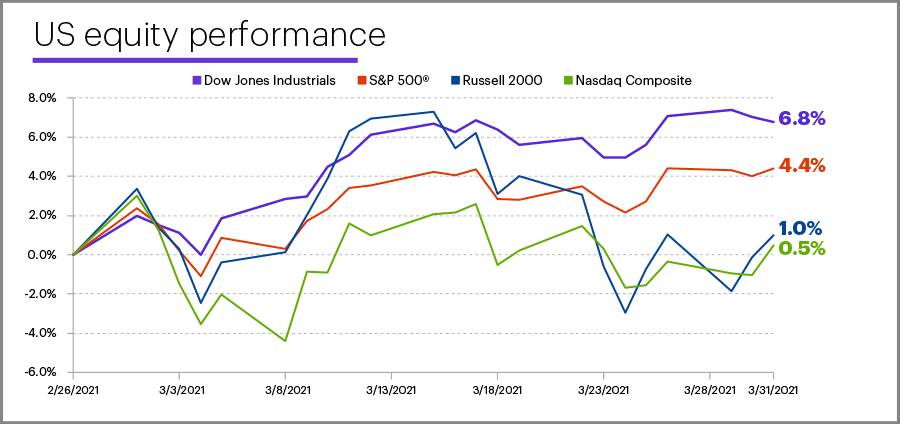 March 2021 US equity performance