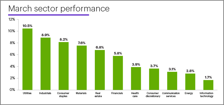 March 2021 sector performance