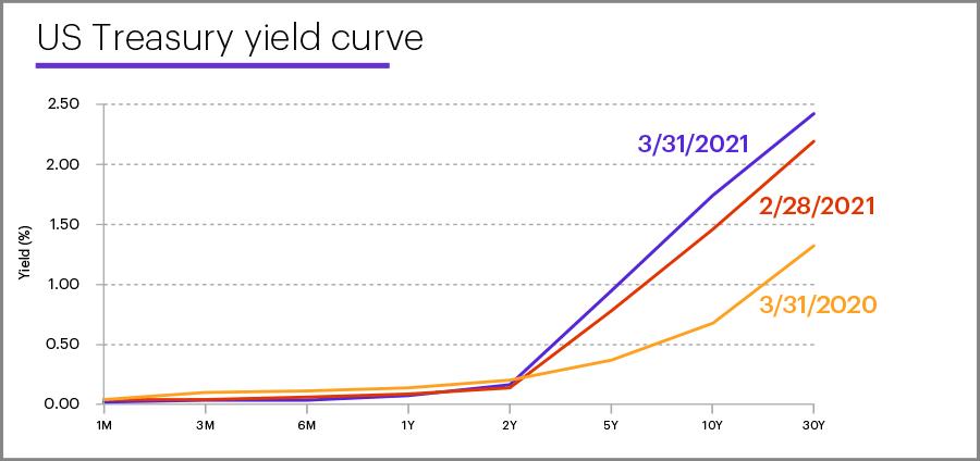US Treasury yield curve, March 31, 2021