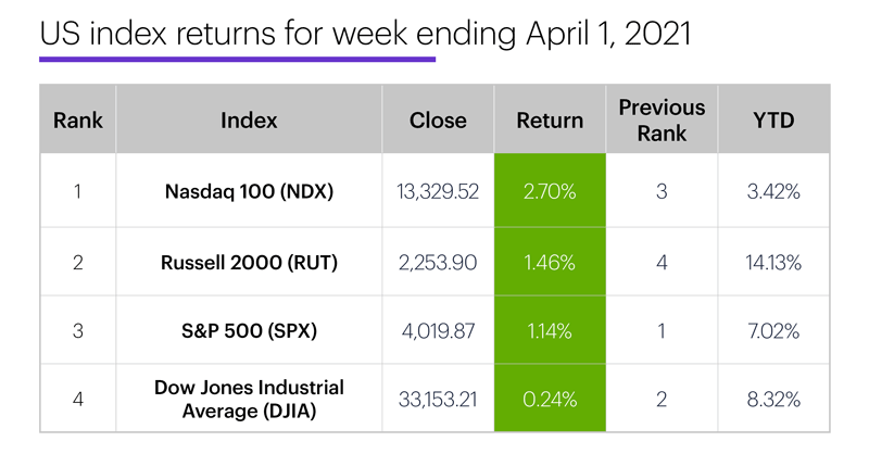 US stock index performance table for week ending 4/1/20. S&P 500 (SPX), Nasdaq 100 (NDX), Russell 2000 (RUT), Dow Jones Industrial Average (DJIA).
