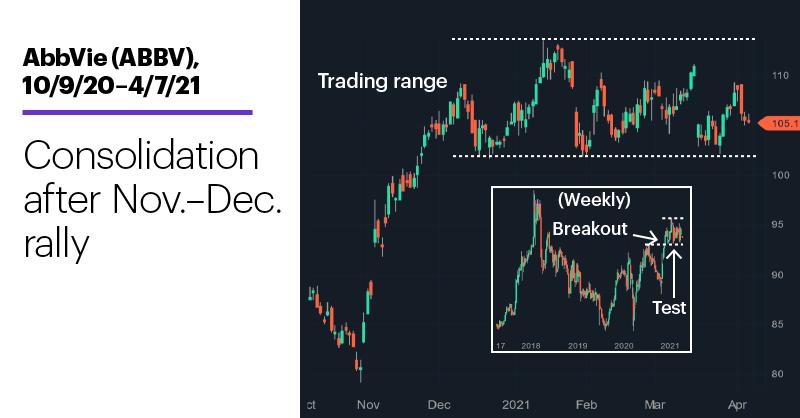 Chart 1: AbbVie (ABBV), 10/9/20–4/7/21. AbbVie (ABBV) price chart. Consolidation after Nov.-Dec. rally.
