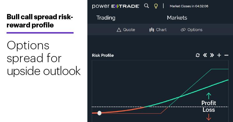 Chart 2: Bull call spread risk-reward profile. Options spread with upside bias.