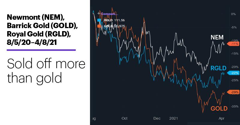 Chart 2: Newmont (NEM), Barrick Gold (GOLD), Royal Gold (RGLD), 8/5/20–4/8/21. Newmont (NEM), Barrick Gold (GOLD), Royal Gold (RGLD) price chart. Sold off more than gold.