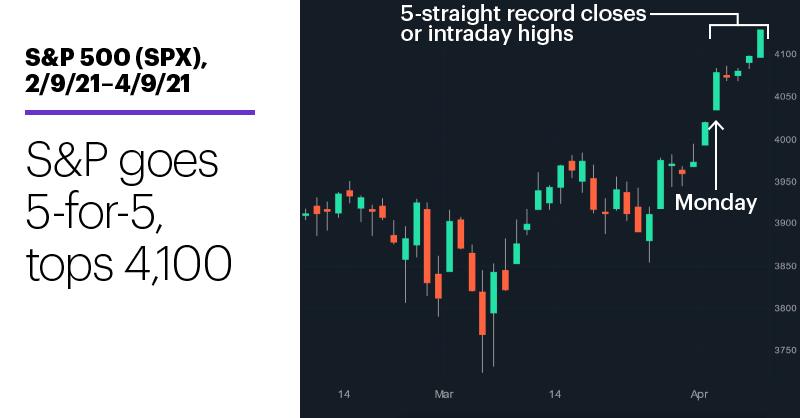 Chart 1: S&P 500 (SPX), 2/9/21–4/9/21. S&P 500 (SPX) price chart. S&P goes 5-for-5, tops 4,100.