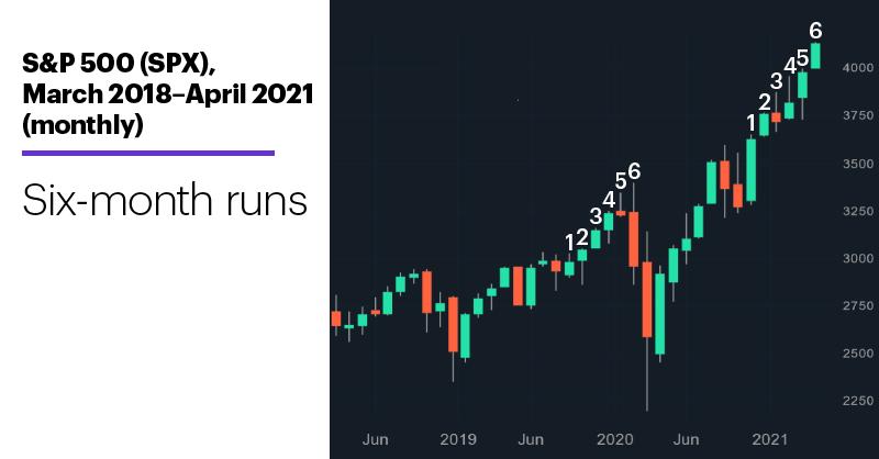 Chart 1: S&P 500 (SPX), March 2018–April 2021. S&P 500 (SPX) price chart. Six-month runs.