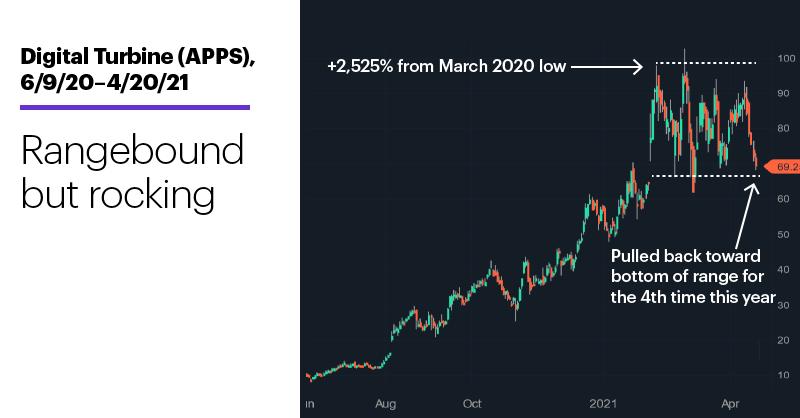 Chart 1: Digital Turbine (APPS), 6/9/20–4/20/21. Digital Turbine (APPS) price chart. Rangebound but rocking.