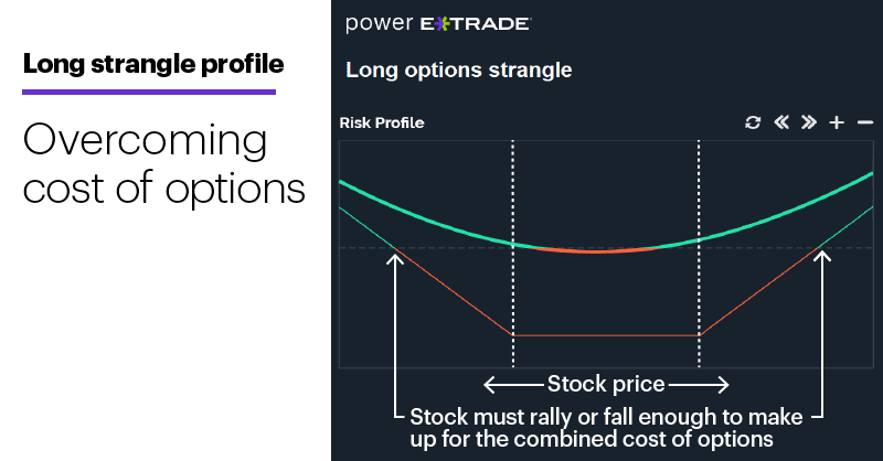 Chart 2: Long strangle profile. Overcoming cost of options.