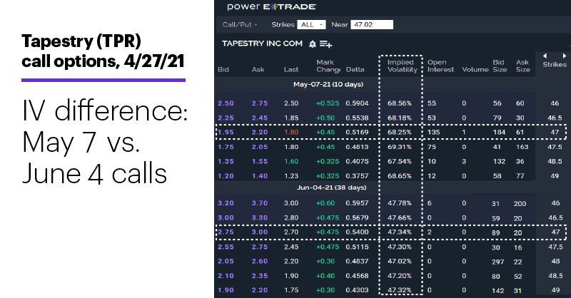 Chart 3: Tapestry (TPR) call options, 4/27/21. IV difference: May 7 vs. June 4 calls