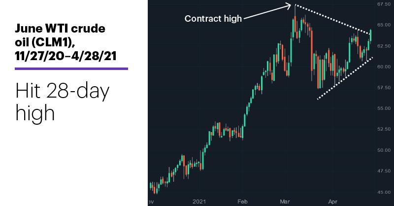 Chart 1: June WTI crude oil (CLM1), 11/27/20–4/28/21. June WTI crude oil (CLM1) price chart. Hit 28-day high.