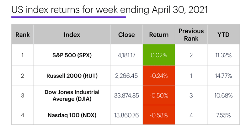 US stock index performance table for week ending 4/30/20. S&P 500 (SPX), Nasdaq 100 (NDX), Russell 2000 (RUT), Dow Jones Industrial Average (DJIA).