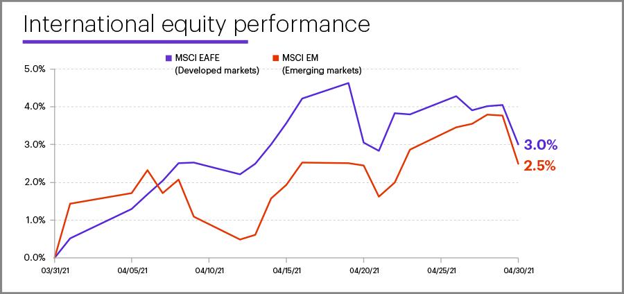 April 2021 international equity performance