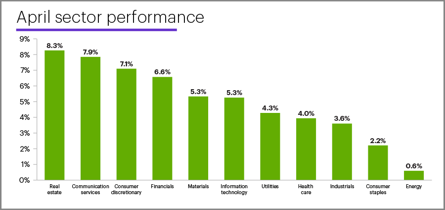 April 2021 sector performance