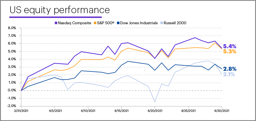 April 2021 US equity performance