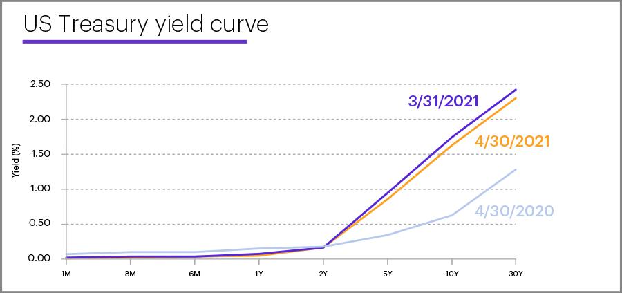 US Treasury yield curve, April 30, 2021
