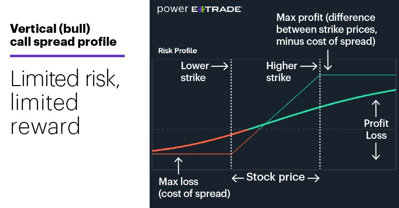 Chart 1: Vertical (bull) call spread profile. Options spread risk-reward profile. Limited risk, limited reward.
