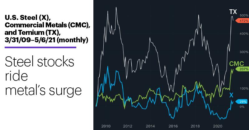 Chart 1: U.S. Steel (X), Commercial Metals (CMC), and Ternium (TX), 3/31/09–5/6/21 (monthly). Steel stocks price chart. Steel stocks ride metal's surge.