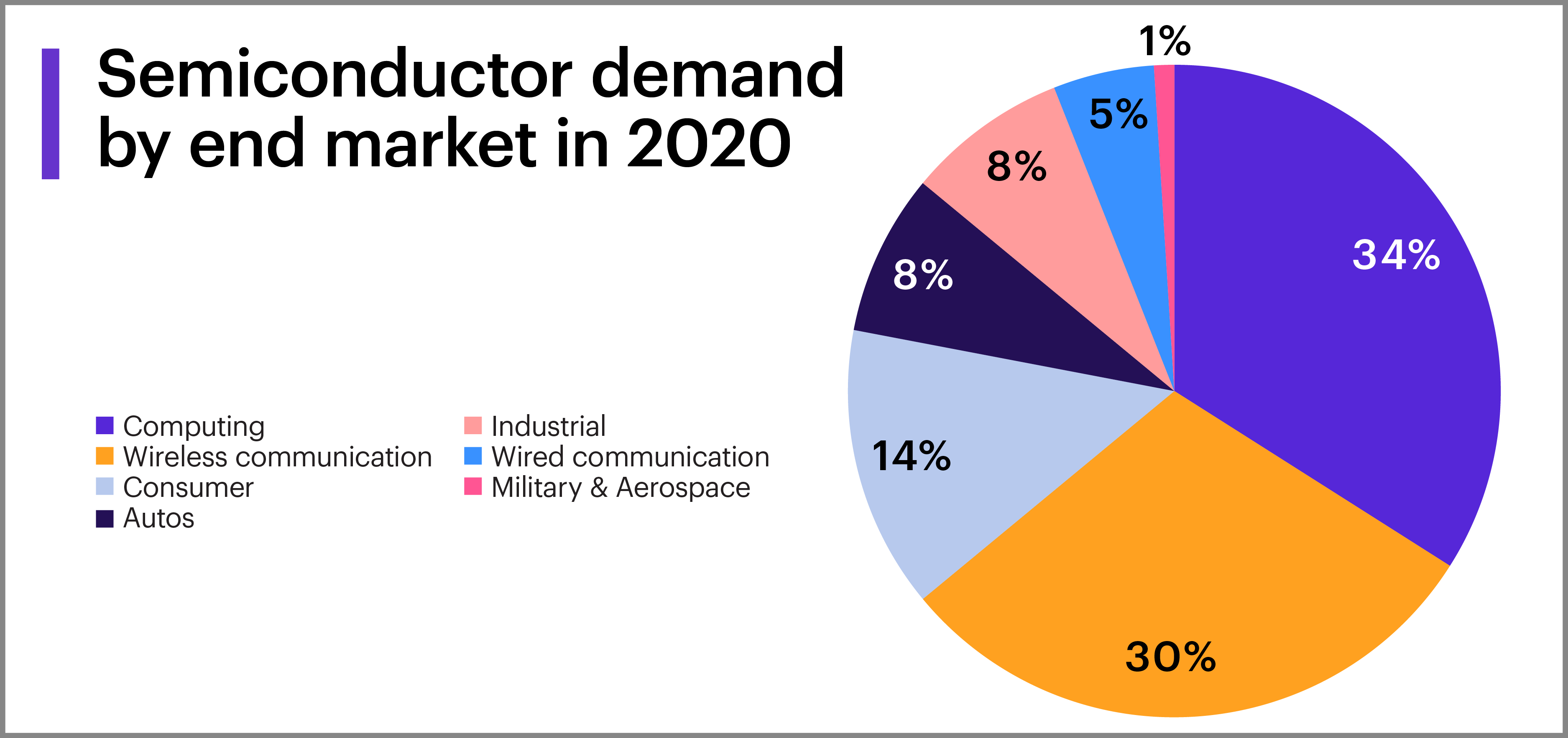 Chart - semiconductor demand by end market in 2020