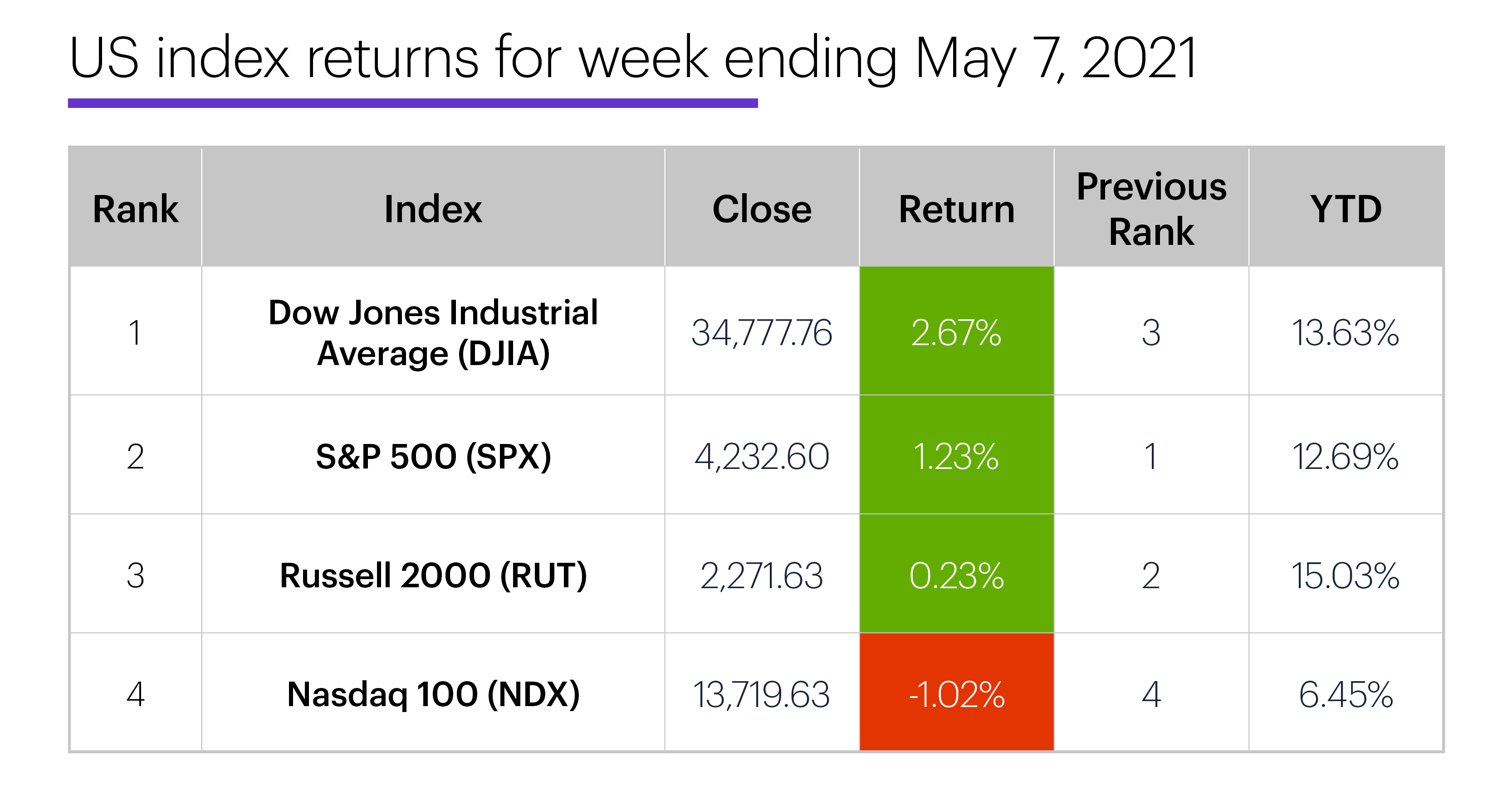 US stock index performance table for week ending 5/7/20. S&P 500 (SPX), Nasdaq 100 (NDX), Russell 2000 (RUT), Dow Jones Industrial Average (DJIA).